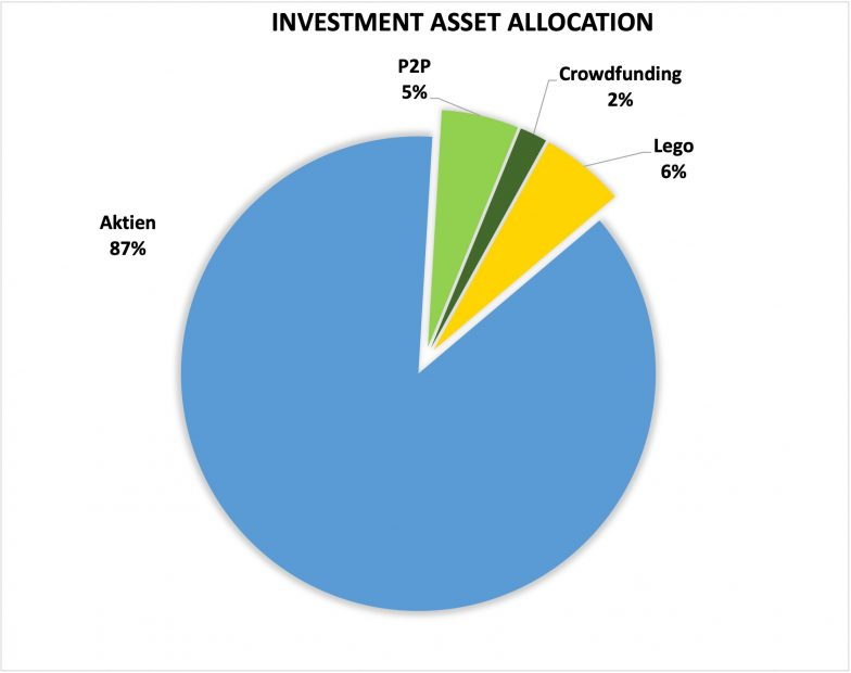 Mischa Kotlyar Asset Allocation